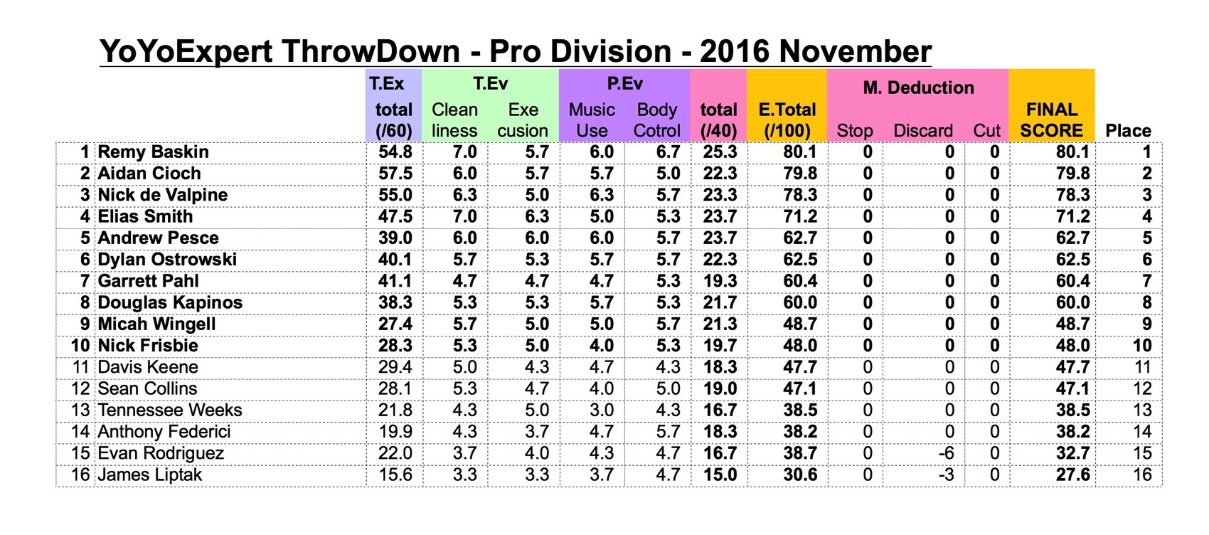2016 November ThrowDown PRO Results