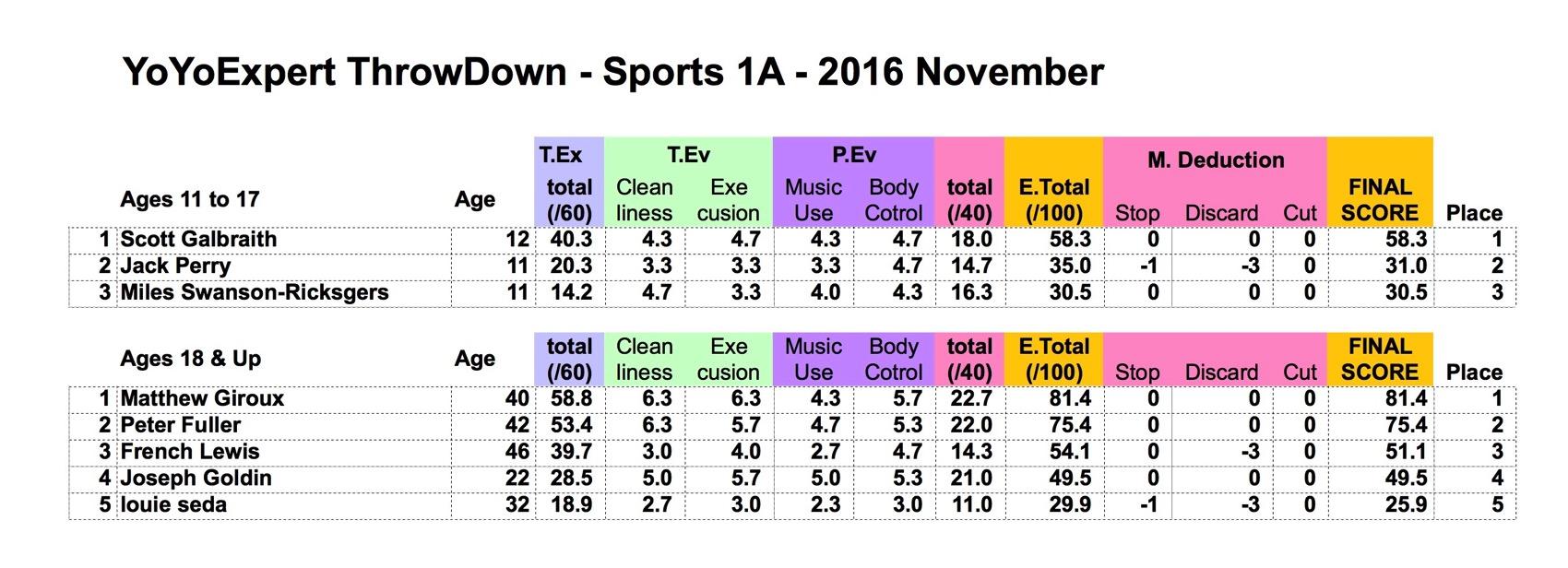 2016 November YoYoExpert ThrowDown SPORTS Results