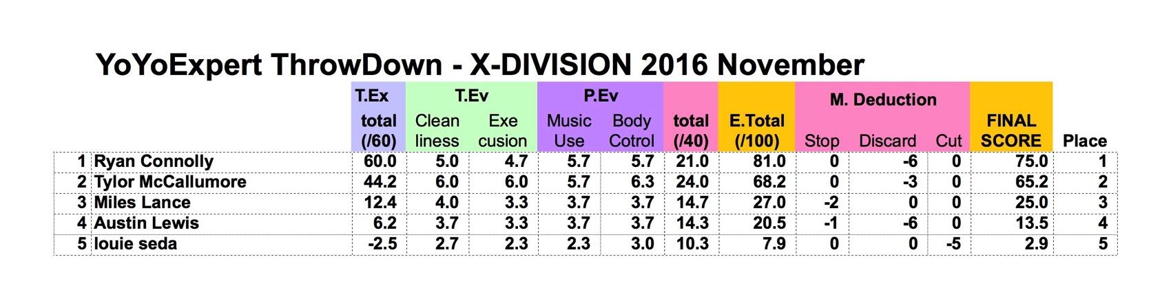 2016 November YoYoExpert ThrowDown X Division